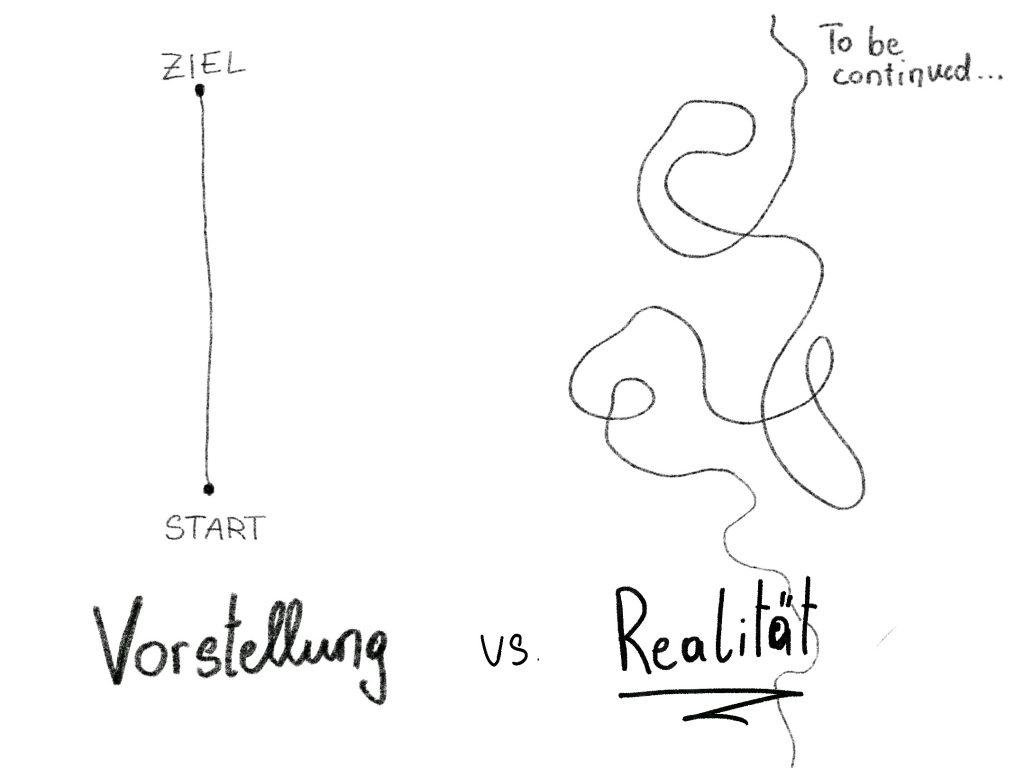 Vorstellung vs. Realität der Identitätsfindung